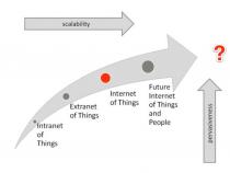 IoT Trajectory