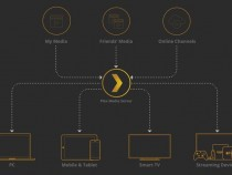 Plex Adds New Feature To Replace DVRs, Now Allows TV Recording