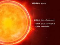 the sun's layers