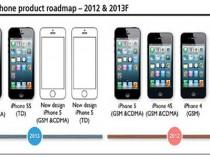 iPhone Product Roadmap