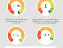 renewable study