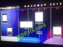 BlackBerry Leaked Roadmap