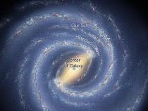 Earth's location in Milky Way