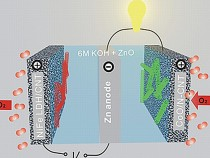 Zinc-air battery diagram