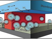 Artificial photosynthesis test bed diagram