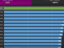Leaked AMD Ryzen benchmark results
