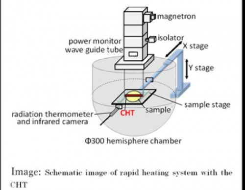 Schematic Image of Rapid Heating System with the CHT (IMAGE)