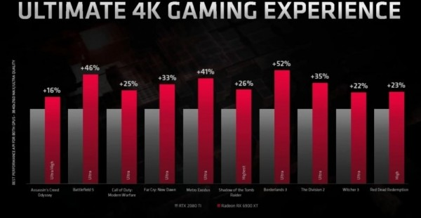 Radeon RX 6900 XT Fake Ultimate 4K Gaming Experience slide