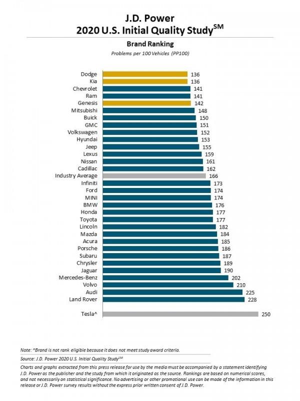 J.D. Power 2020 U.S. Initial Quality Study Brand Ranking