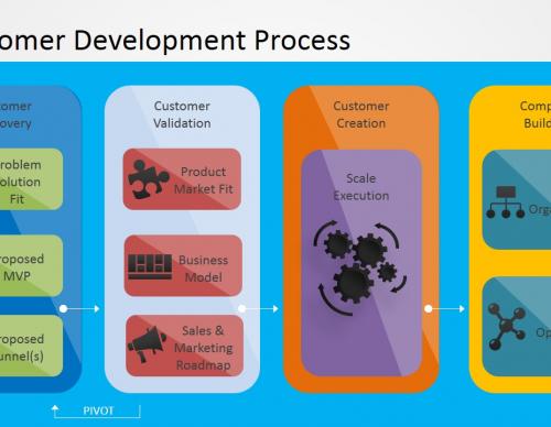 Customer Development Process