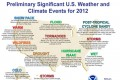 NOAA's 2012 Significant U.S. Weather and Climate Events