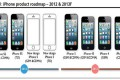 iPhone Product Roadmap