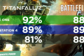 Titanfall 2 vs Battlefield 1: Which One Reviewed Better? - Up At Noon Live!