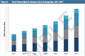 GBI Research Smart Home Market