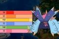 TOP 10 STRONGEST 7th GEN POKEMON in Pokemon Sun and Moon