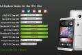 Sense 6.0 update status for HTC One