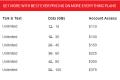 Verizon Wireless MORE Everything plan options