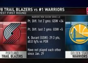 NBA Playoff Teams are already set and the Portland Trail Blazers are looking for an early upset. Also, the Boston Celtics wants to reclaim the title for the first time since 2008.