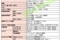 LG L25 leaked spec sheet