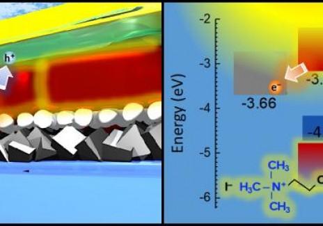 Energy Level Alignment in CsPbI3 (IMAGE)