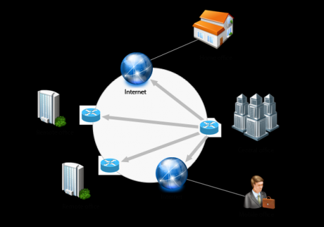 Five Incredible Benefits of Using a Virtual Private Network