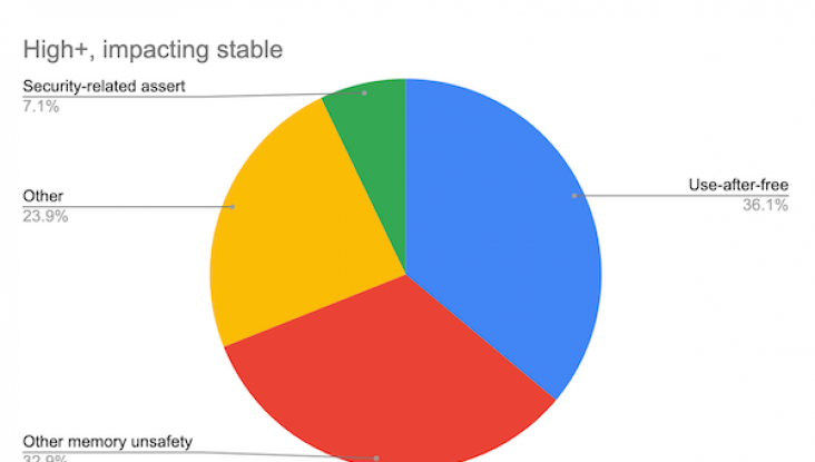 Google Engineers Reveal that 70% of Security Vulnerability Could be Caused by